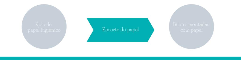 Demonstração de canais de distribuição reversas de ciclo aberto na Remimo Bijoux